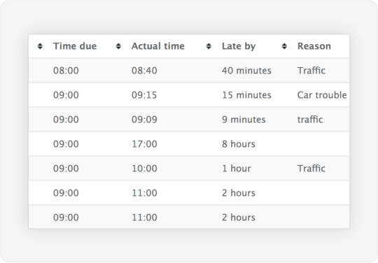 GIF showing a list of lateness for your company
